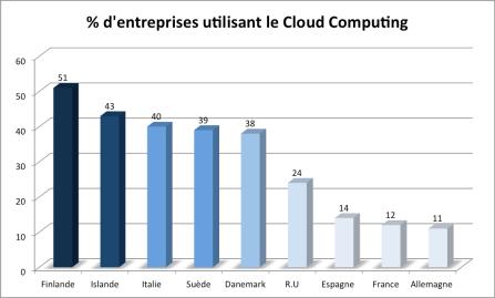 Graphique Cloud Européen