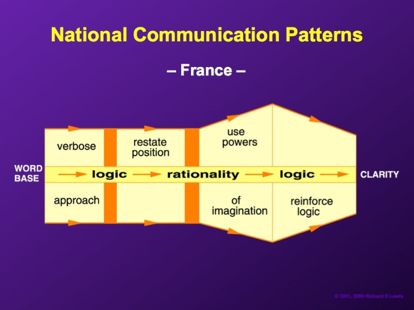 National-comm-pattern-France