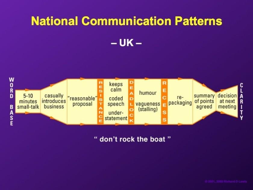 National-comm-pattern-UK