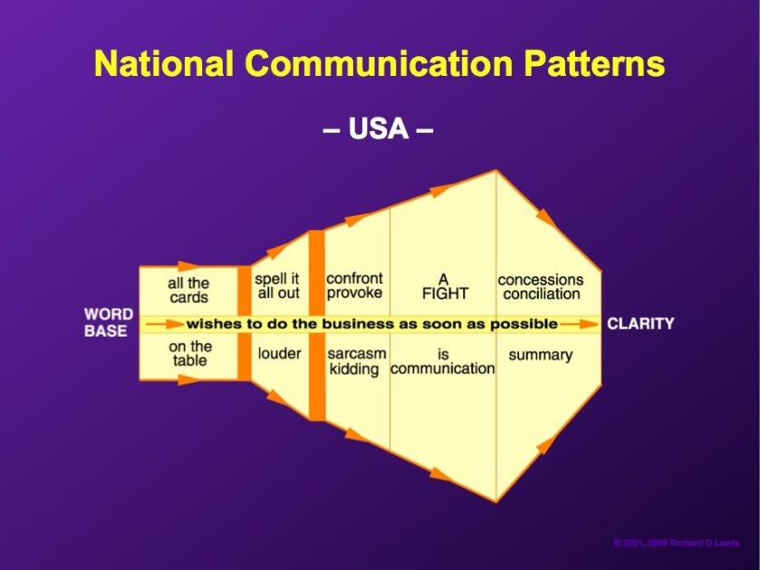 National-comm-pattern-USA