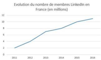 linkedin France